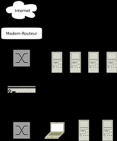 Schéma réseau